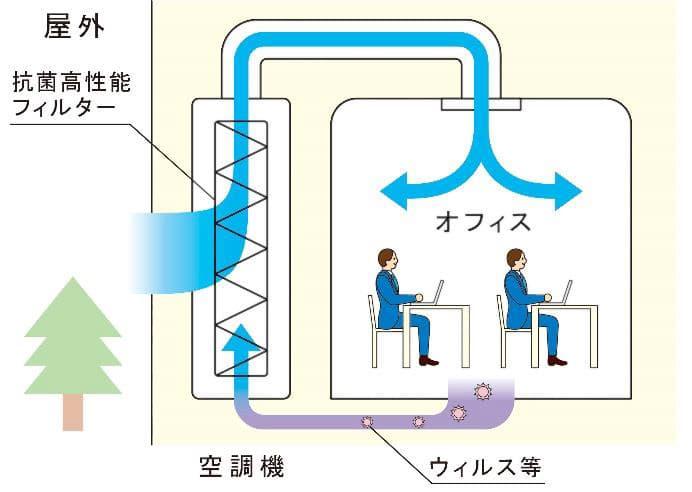 オフィスビル内とエレベーターの空調機への抗菌高性能フィルターの設置(イメージ)
