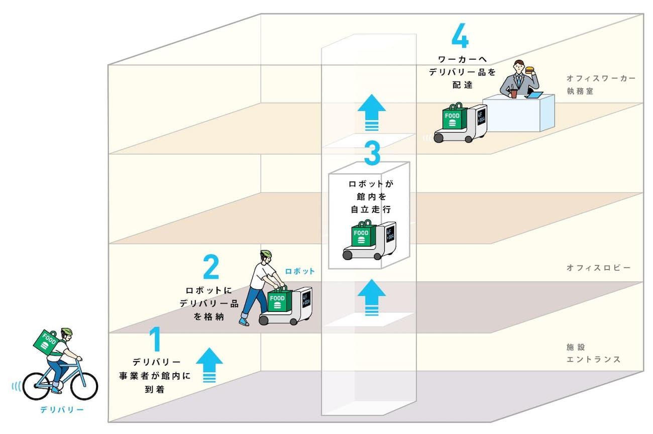 デリバリーロボット活用イメージ